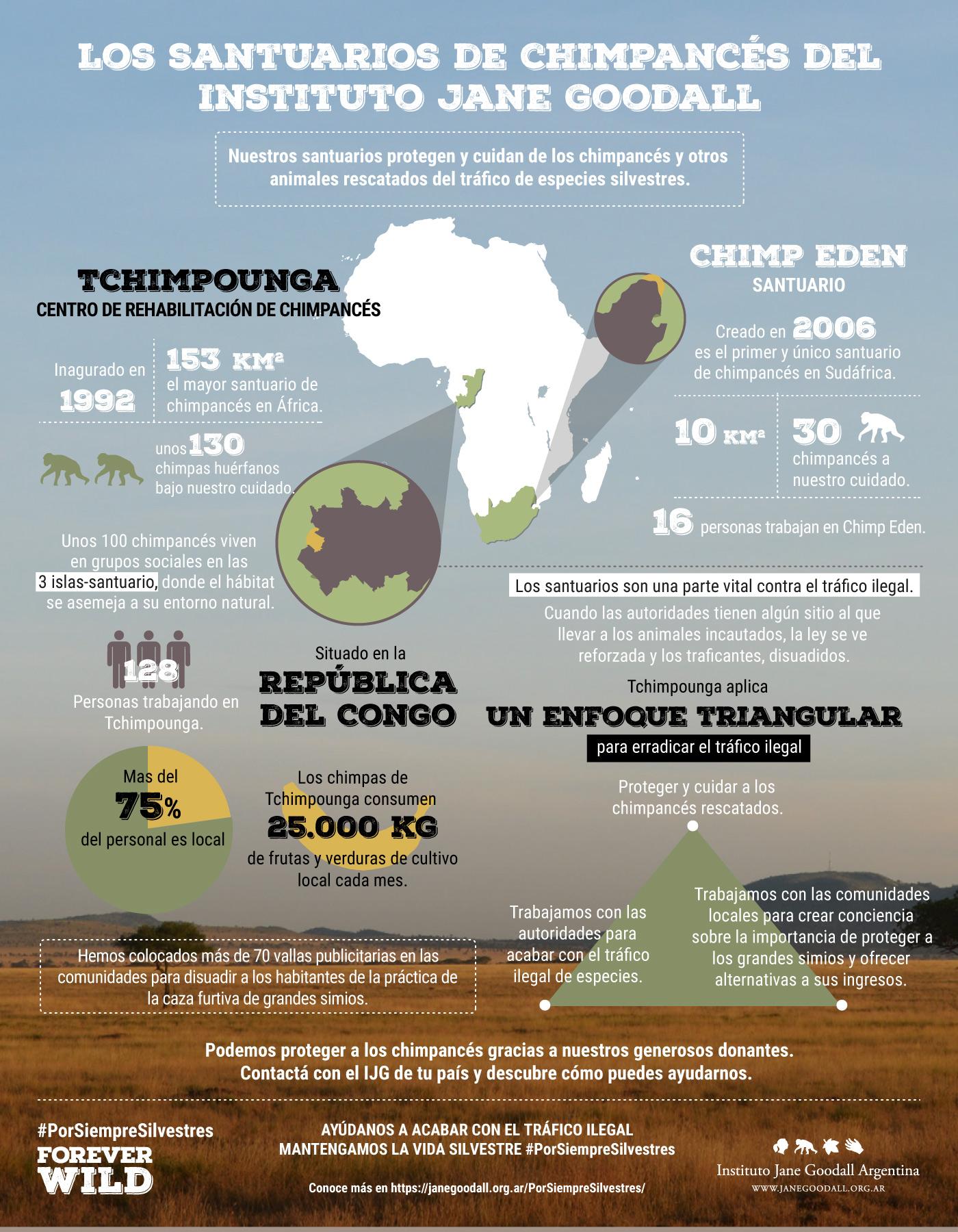 sanctuaries-infographic-espanol